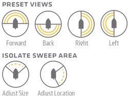 Sweep Areas